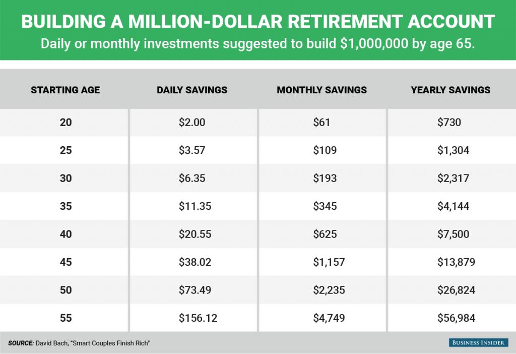 million dollar retirement account