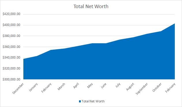 net worth